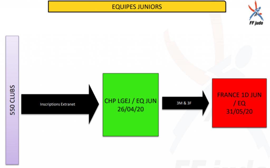 parcours sportif équipes juniors F & G