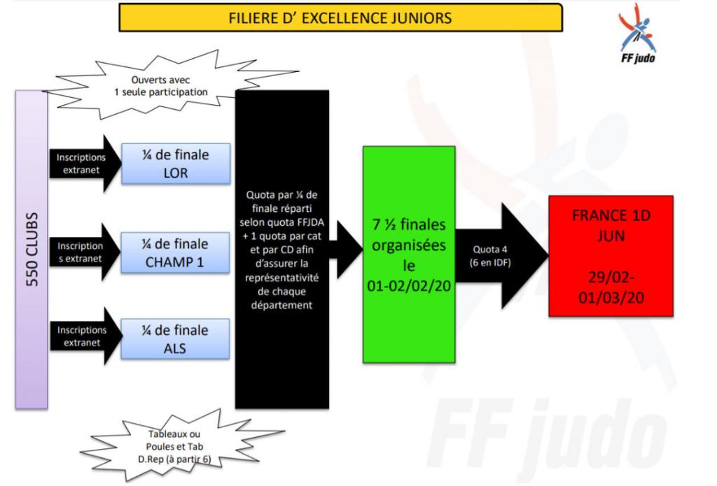 parcours sportif excellence juniors F & G