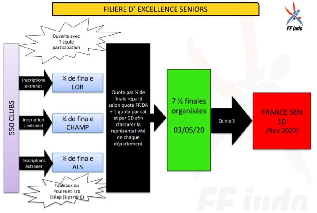 parcours sportif excellence seniors F & G