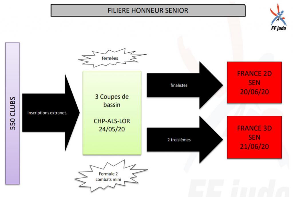 parcours sportif honneur seniors F & G